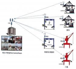 大型港机无线高清视频监控解决方案